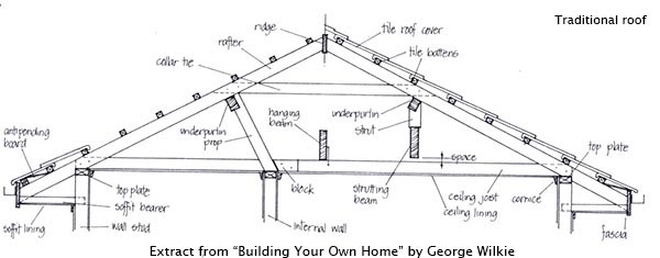 Building your own single slope roof trusses joy studio for Building your own roof trusses