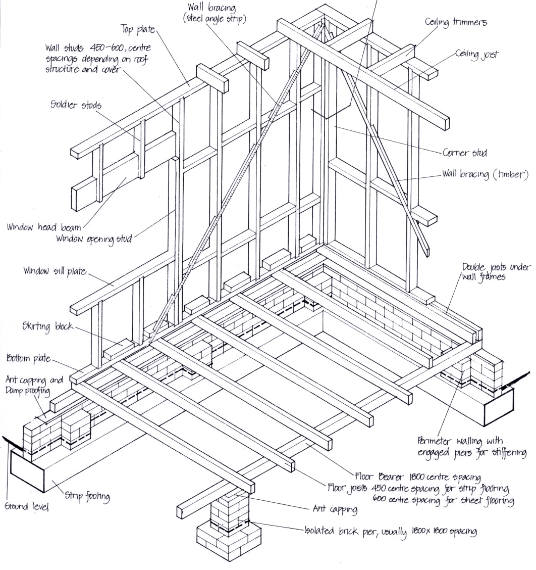 Residential structures the basics for House framing plans