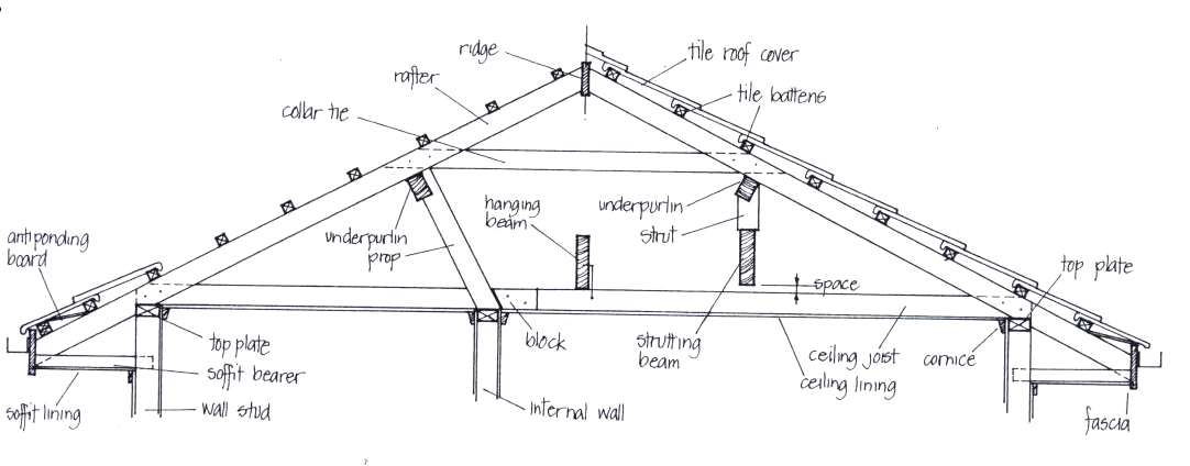 Residential structures the basics for House roof construction