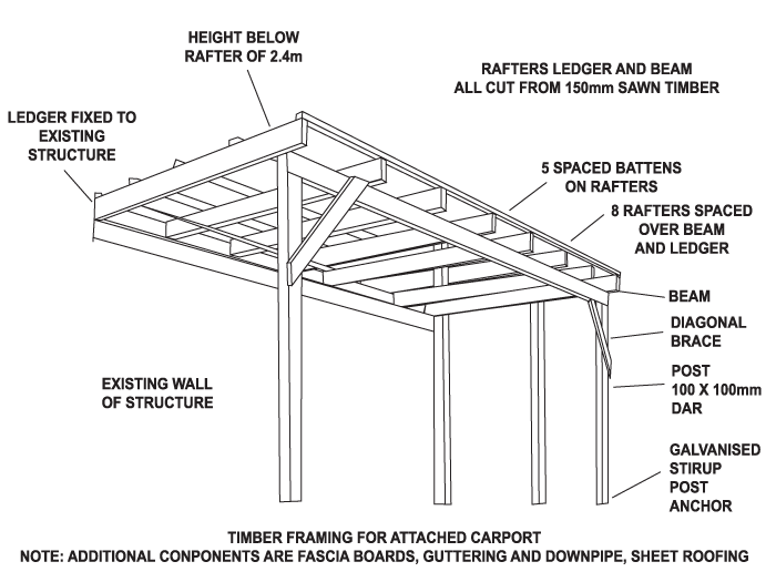 Diy attached carport for 2 car carport plans free