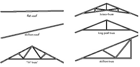Roof Shape Construction