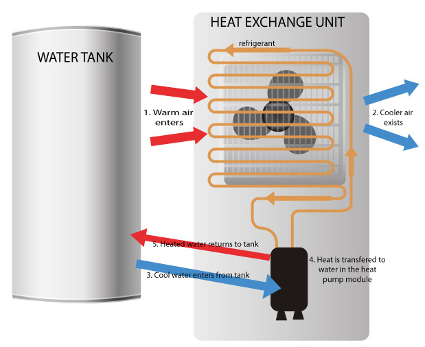 Hot water made using heat pump technology