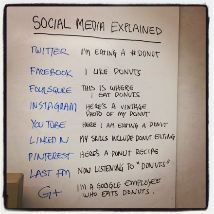 Social media explained in a nutshell