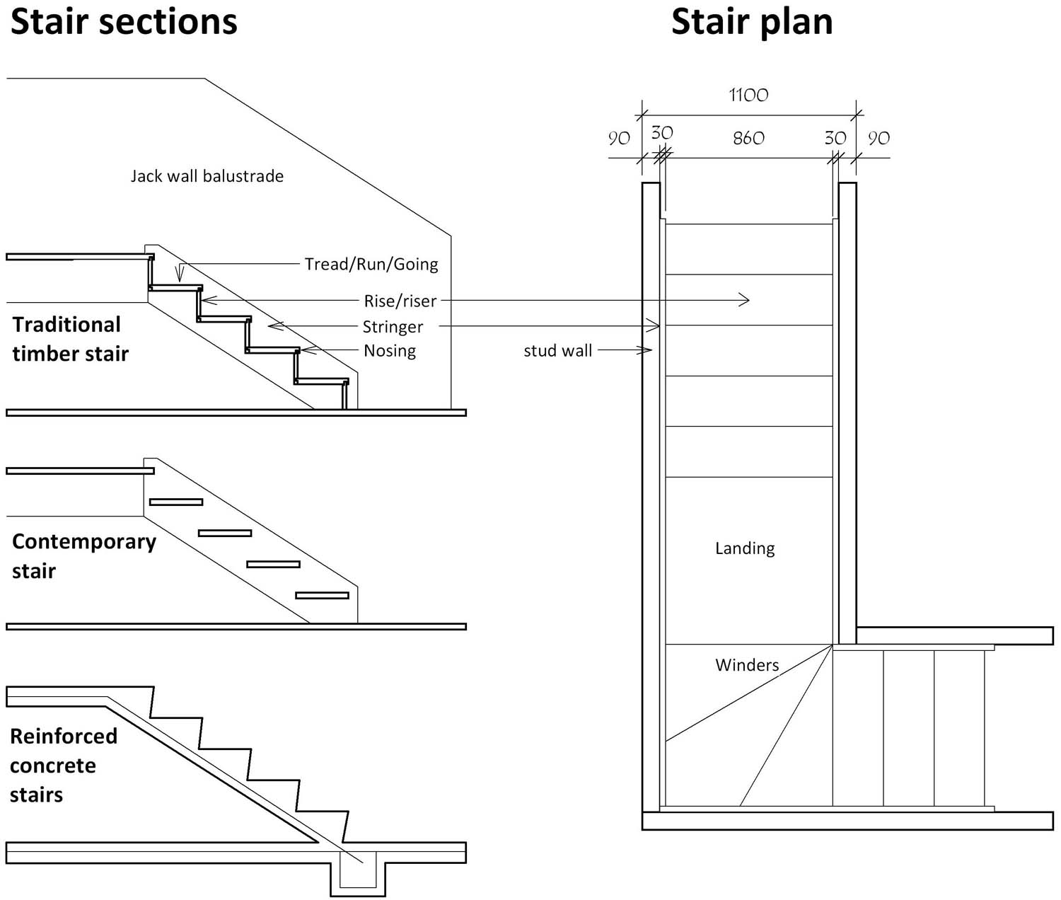 There are three types of stairs traditional contemporary and concrete