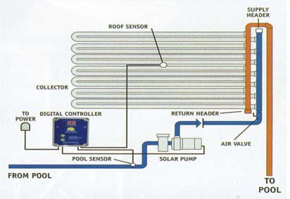 How solar heating for pools works