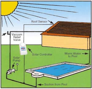 Buying building and owning a swimming pool in australia for Solar heaters for swimming pools